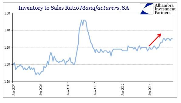 ABOOK Nov 2015 GDP Inventory InvtoSales Manu