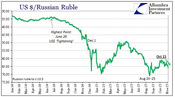 ABOOK Nov 2015 More Dollar RUB