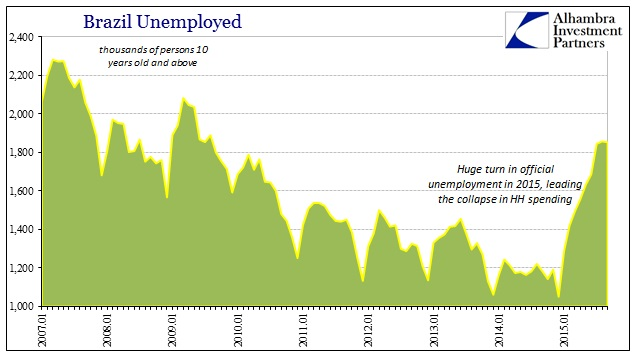 ABOOK Dec 2015 Brazil Unemployment