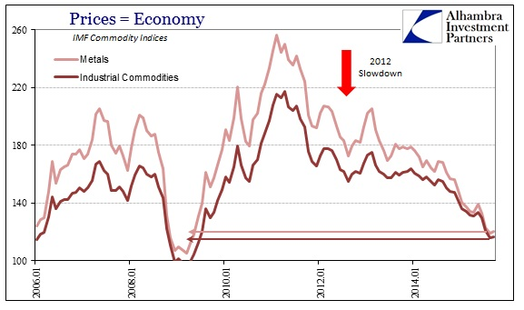 ABOOK Dec 2015 Commodities IMF Indices