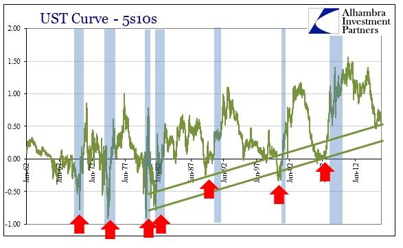 ABOOK Dec 2015 Dollar 5s10s Inversion Rec