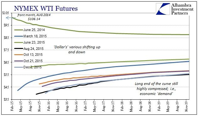 ABOOK Dec 2015 Dollar Crude WTI Curve