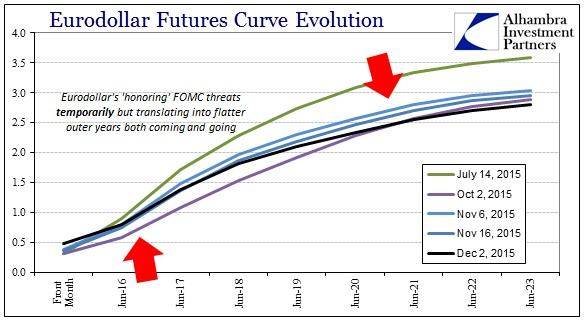 ABOOK Dec 2015 Dollar Eurodollar Curve