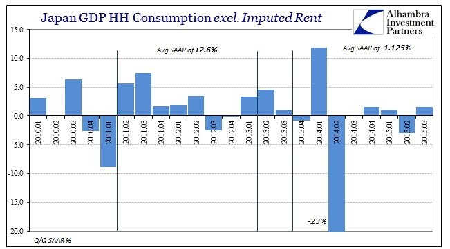 ABOOK Dec 2015 Japan GDP HH Consumption