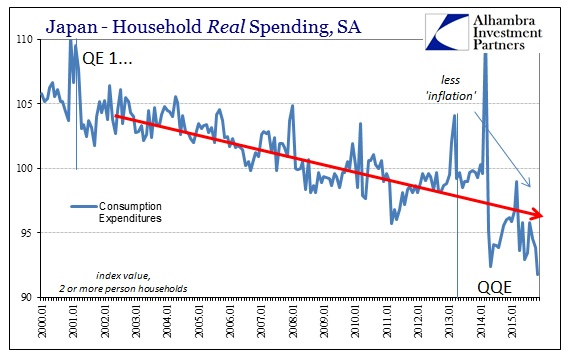ABOOK Dec 2015 Japan HH Real Spending