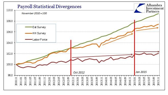 ABOOK Dec Payrolls Divergencs