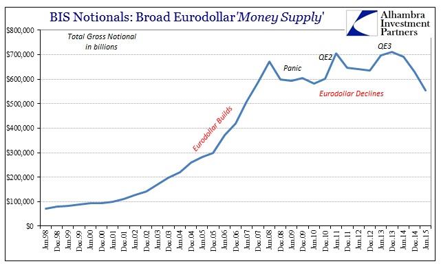 ABOOK Feb 2016 Eurodollar BIS Total