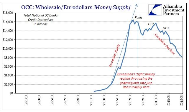 ABOOK Feb 2016 Eurodollar OCC CDS