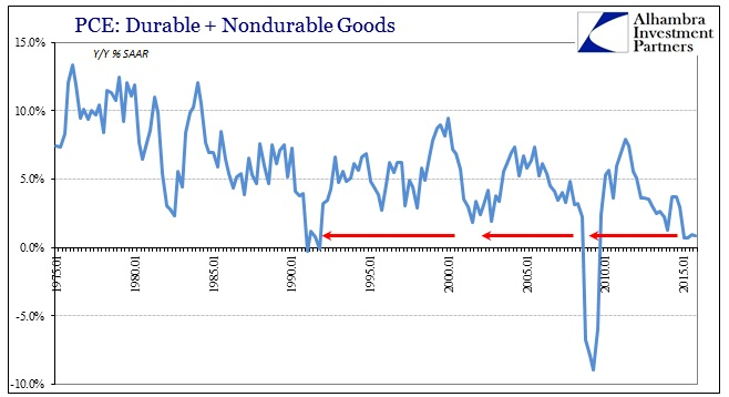 ABOOK Feb 2016 GDP Goods PCE