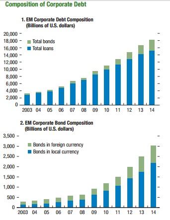 ABOOK Feb 2016 IMF EM Corporates