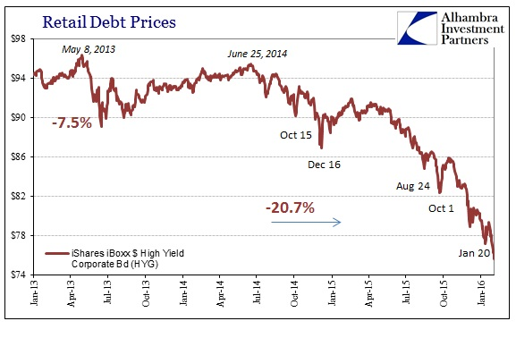 ABOOK Feb 2016 Liquidations HYG