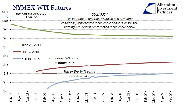 ABOOK Feb 2016 Oil Curveb