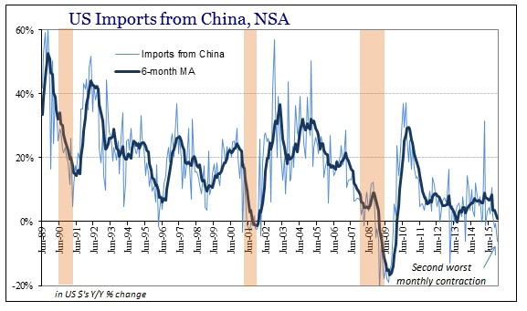 ABOOK Feb 2016 US Trade Imports China