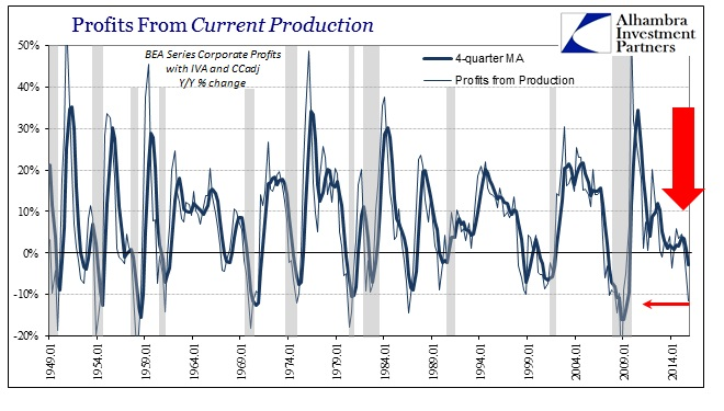 ABOOK Mar 2016 Corp Profits Current Production