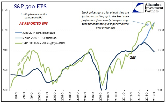 ABOOK Mar 2016 SP500 EPS Valuations