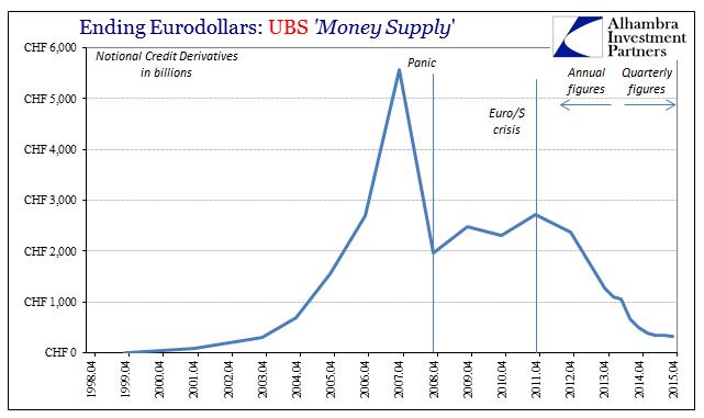 ABOOK Mar 2016 UBS Credit Notional