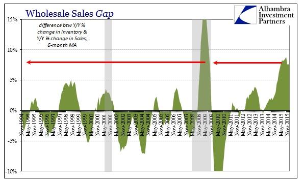 ABOOK Mar 2016 Wholesale Sales Gap