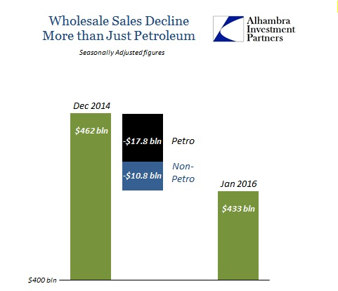ABOOK Mar 2016 Wholesale Sales Non Petrol