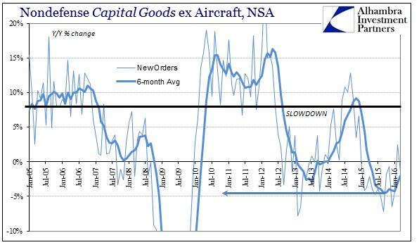 ABOOK Apr 2016 Durable Goods Cap Goods