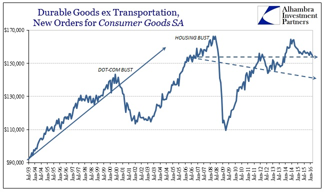 ABOOK Apr 2016 Durable Goods SA Cons Trends