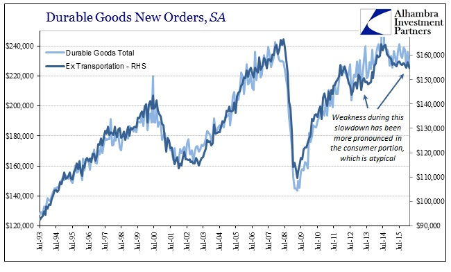ABOOK Apr 2016 Durable Goods SA Cons vs Total