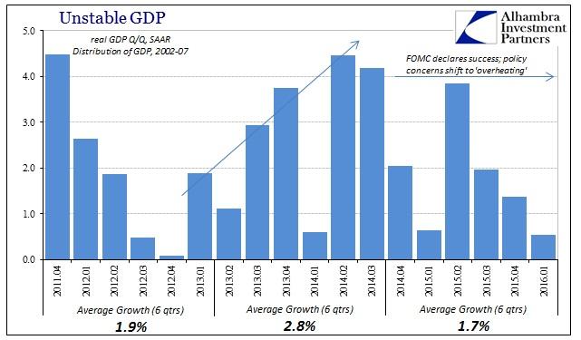 ABOOK Apr 2016 GDP Overheating