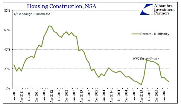 ABOOK Apr 2016 Housing Construction Multi Permits YY 6m