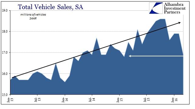 ABOOK Apr 2016 Motor Vehicles Total Vehicle Sales