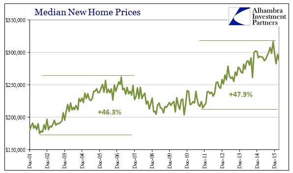 ABOOK Apr 2016 New Home Sales Median Prices Bubbles