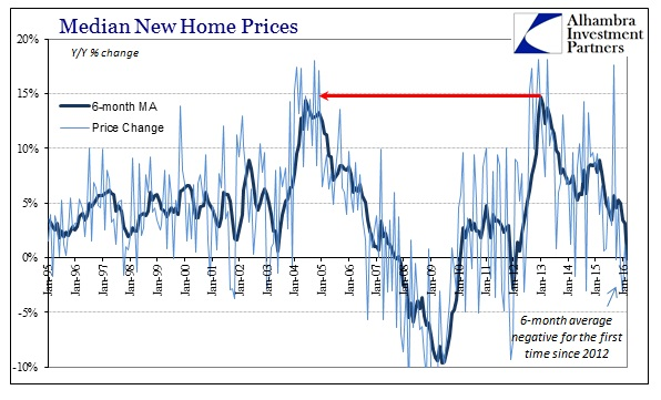 ABOOK Apr 2016 New Home Sales Median Prices