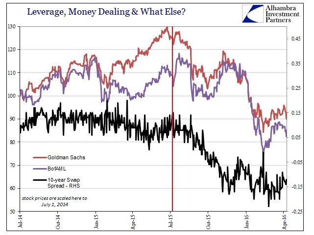 SABOOK Apr 2016 Banking Stocks BAC GS 10 Swap Spread