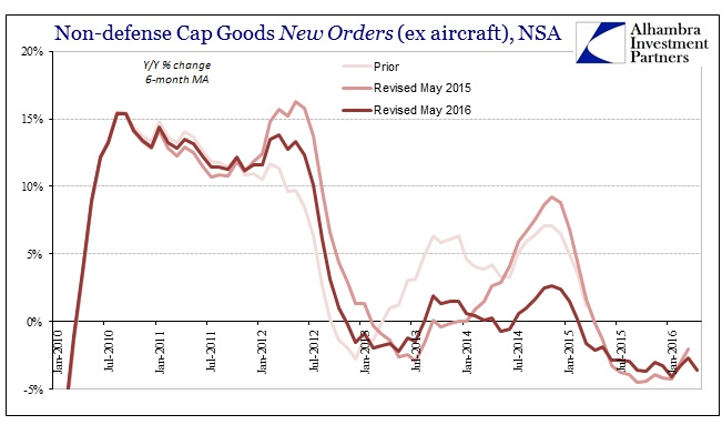 ABOOK May 2016 Durable Goods Cap Goods New Orders YY
