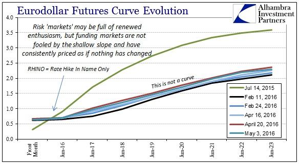 ABOOK May 2016 Eurodollar Curve