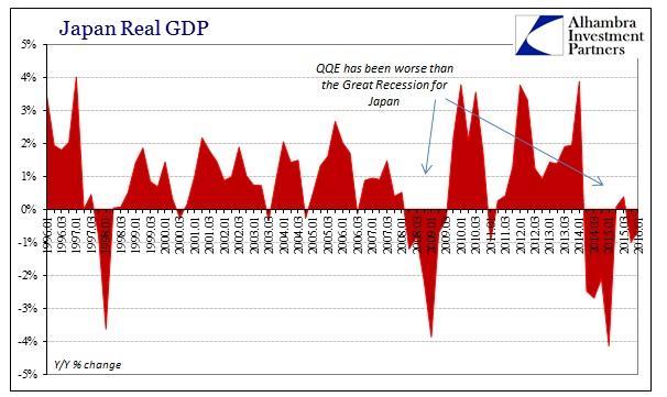 ABOOK May 2016 Japan GDP YY