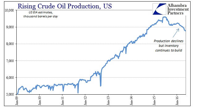 ABOOK May 2016 Oil Production Later