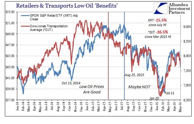 ABOOK May 2016 Oil XRT DJT
