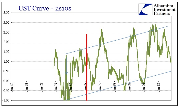 ABOOK May 2016 Yield Curve 2s10s