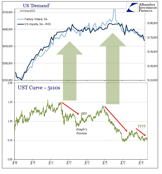 ABOOK May 2016 Yield Curve Slowdown