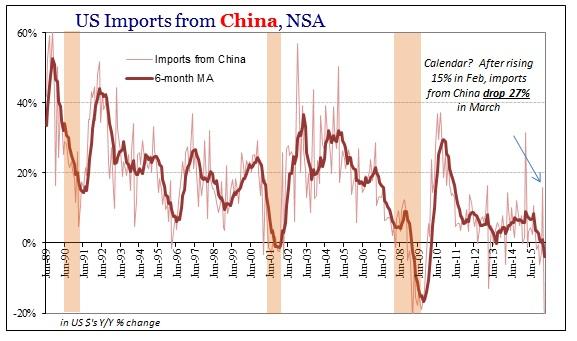 SABOOK May 2016 US Trade Imports China
