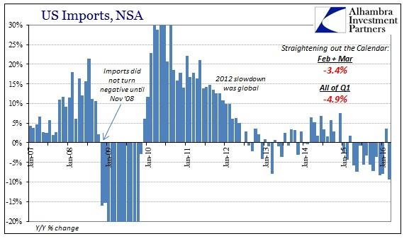 SABOOK May 2016 US Trade Imports Cycle