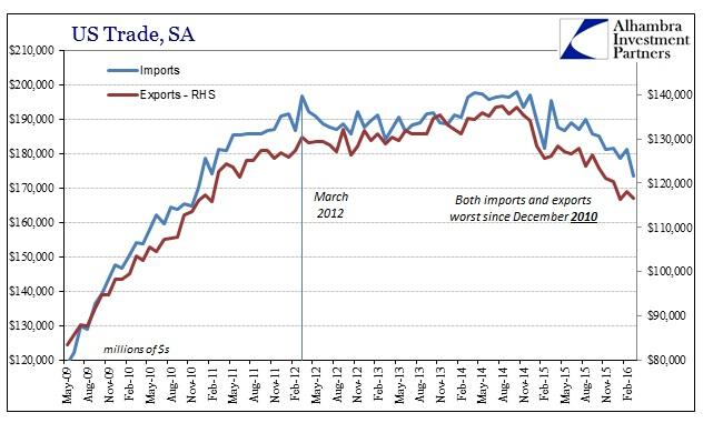 SABOOK May 2016 US Trade SA Cycle