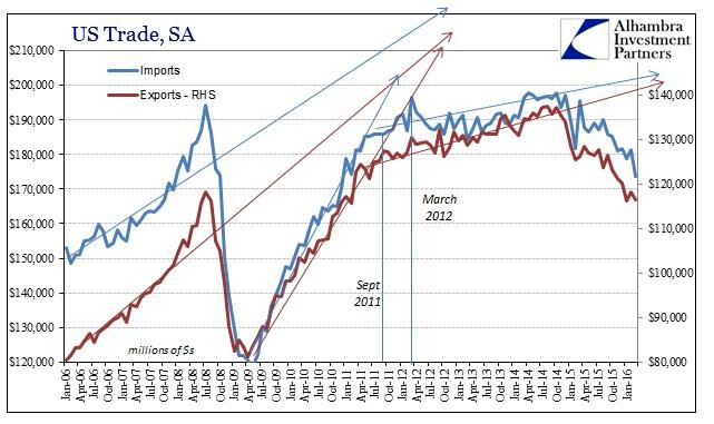 SABOOK May 2016 US Trade SA Longer
