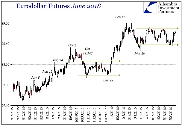 ABOOK June 2016 Dollar Eurodollar June 2018