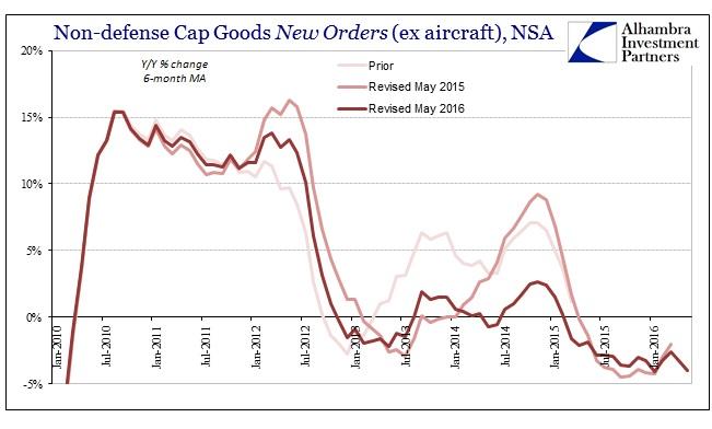 ABOOK June 2016 Durable Goods Cap Goods New Orders NSA 6m