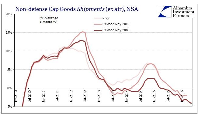 ABOOK June 2016 Durable Goods Cap Goods Shipments NSA 6m