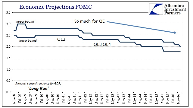 ABOOK June 2016 FOMC Projections Central Tendency LR