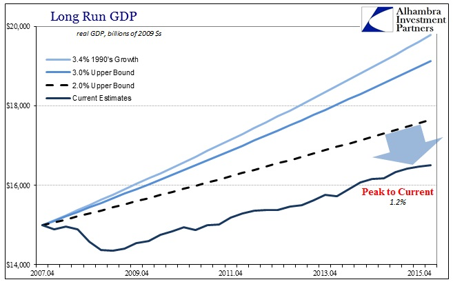 ABOOK June 2016 FOMC Projections Peak to Reality