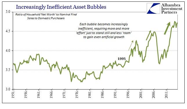 ABOOK June 2016 GDP Inefficient Bubbles