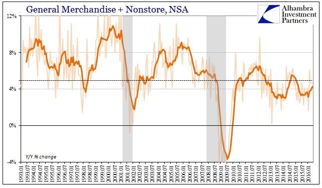 ABOOK June 2016 Retail Sales Genl Merch Nonstore