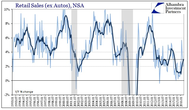 ABOOK June 2016 Retail Sales ex Autos